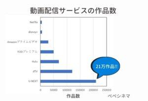 動画配信サービスの作品数