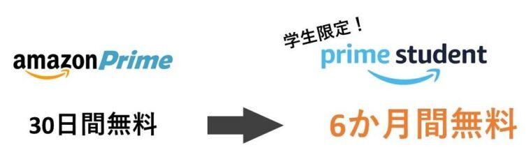 学生会員特典②:Prime Studentは6か月間無料