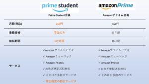 学生限定で月額250円!学割がある動画配信サービス『Prime Student(プライムスチューデント)』とは