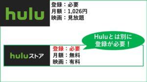 HuluとHuluストアのイメージはこんな感じ。