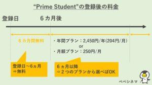Prime Studentの登録後の流れ