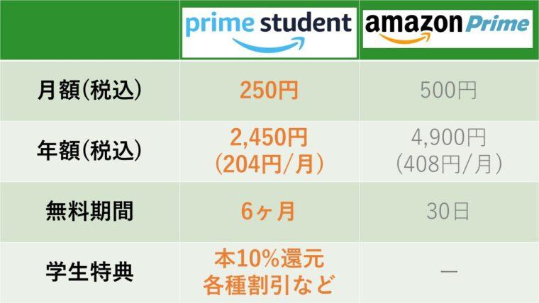 prime student 料金