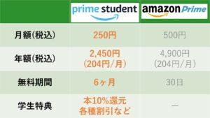学割がある動画配信サービス(VOD)『Prime Student』は学生におすすめ