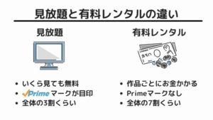 Amazonプライムビデオには見放題と有料レンタルがある