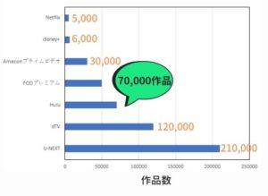 動画配信サービスの作品数を比較