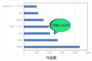 1. Huluの月額は1,026円(税込)