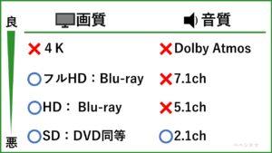 デメリット②:4K画質, 5.1ch音質に非対応