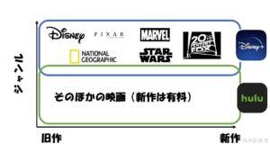 比較③:ディズニー・マーベル・スターウォーズ系観たいなら『ディズニープラス』