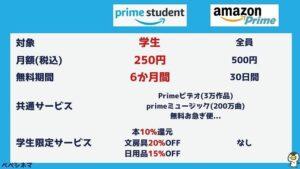 徹底比較!AmazonプライムとPrime Studentの違い