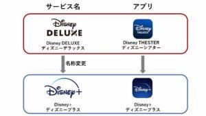 ディズニーデラックスからディズニープラスになる時、アプリ名が変更