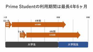 Prime Studentの上限は6ヶ月+4年間