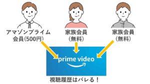 アマゾンプライム家族会員は「プライムビデオ」を共有できない