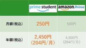 アマゾンププライムとPrime Studentの料金比較