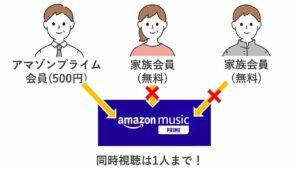 アマゾンプライム家族会員は「プライムミュージック」を共有できない