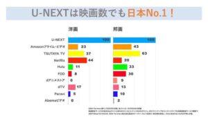 U-NEXTは映画数No.1