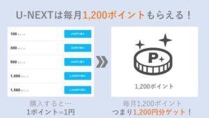 強み②:U-NEXTは毎月1,200ポイントもらえる