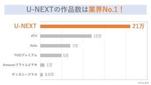 U-NEXTの作品数は業界No.1