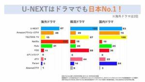 U-NEXTはドラマ作品数No.1