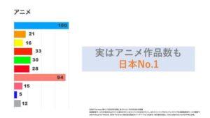 U-NEXT アニメ No.1